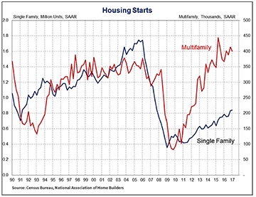 housing starts in US