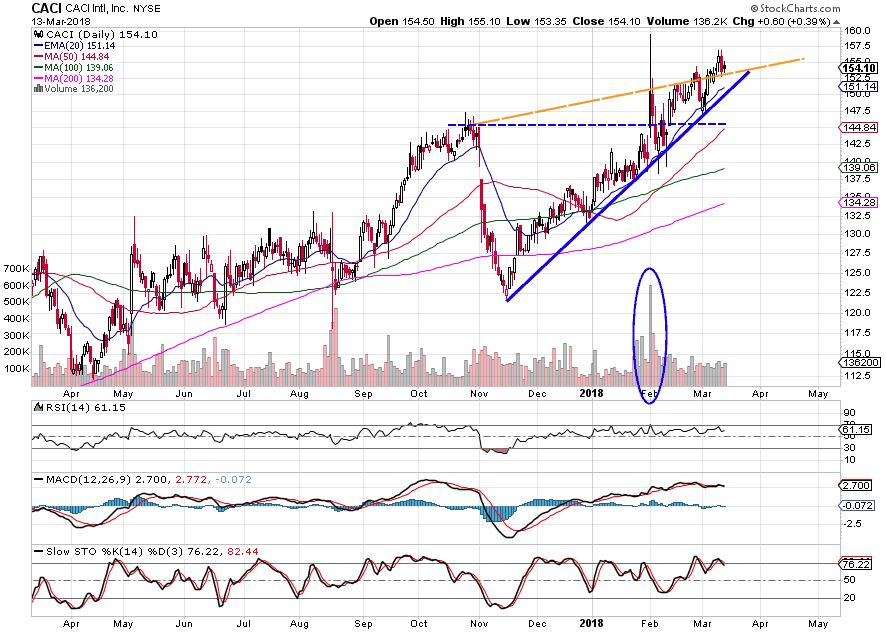 CACI trend following
