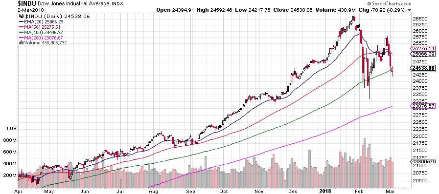 Dow Jones Market Review