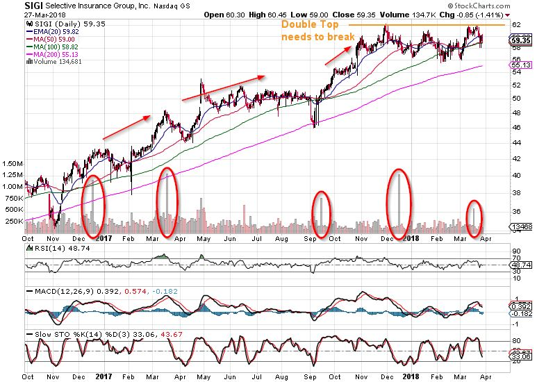 Selective Insurance Group trend following