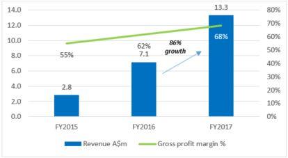 elixinol USA growth