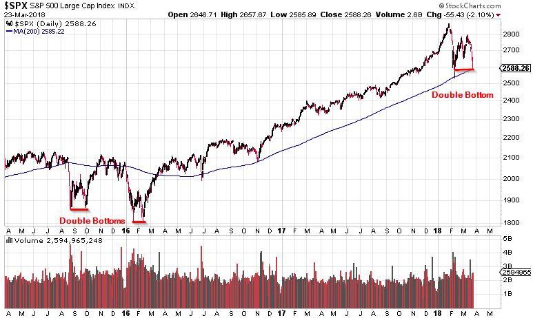 market review S&P double bottom