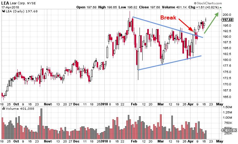 symmetrical triangle pattern lear corporation