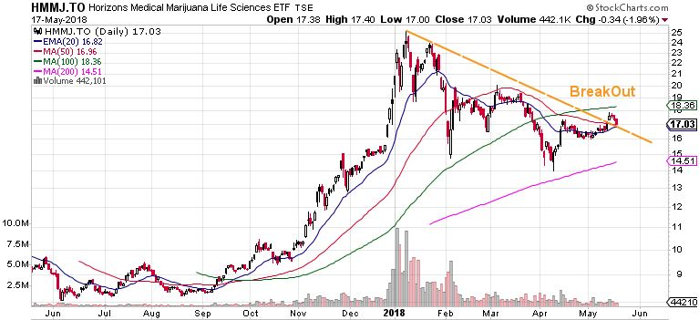 horizons marijuana life sciences etf