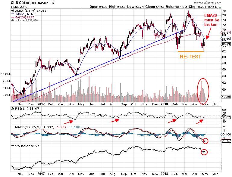 xilinx stock chart