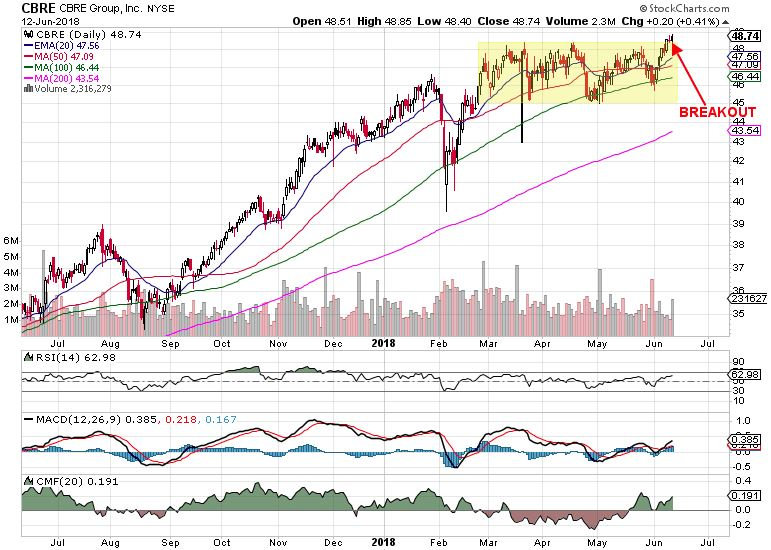 CBRE Group trend following