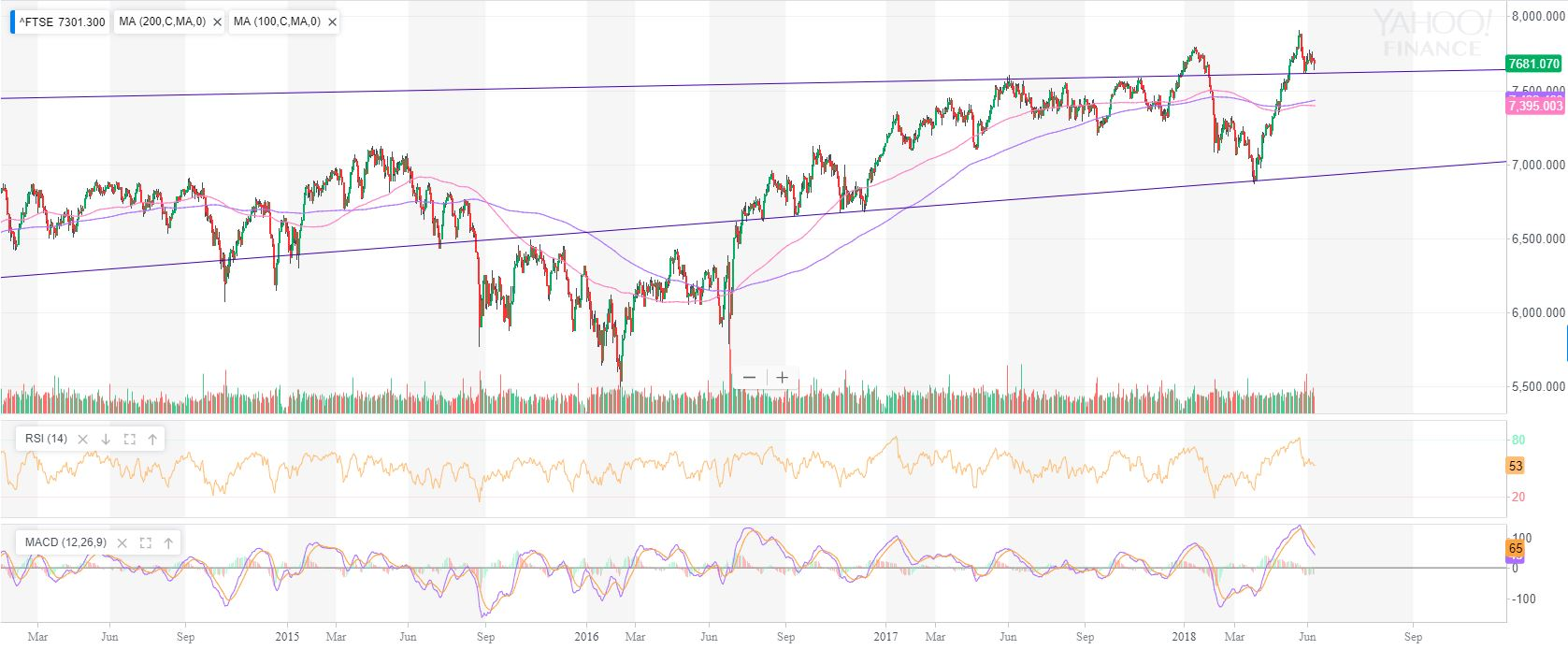 FTSE100 Daily market review