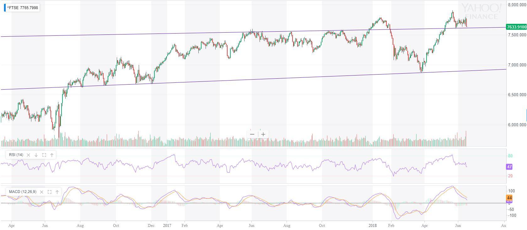 FTSE100 market review