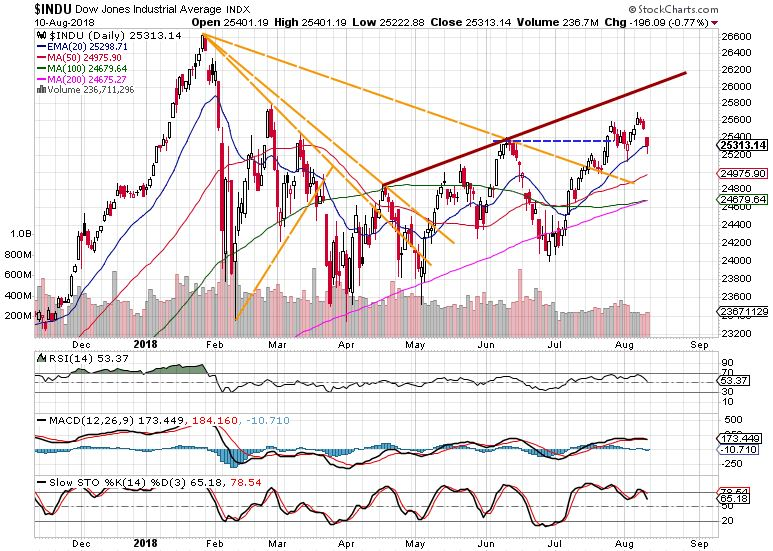 Dow Jones weekly market review