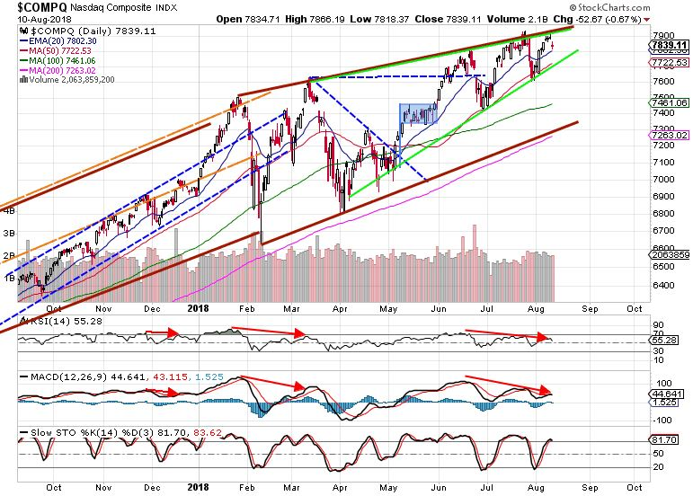 Nasdaq weekly market review