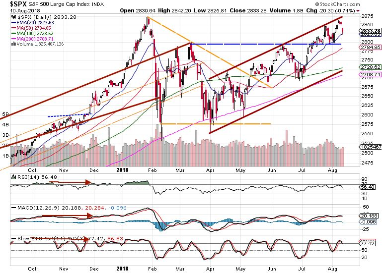 S&P 500 weekly market review
