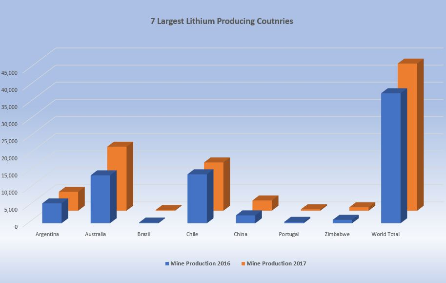 7 largest lithium producing countries