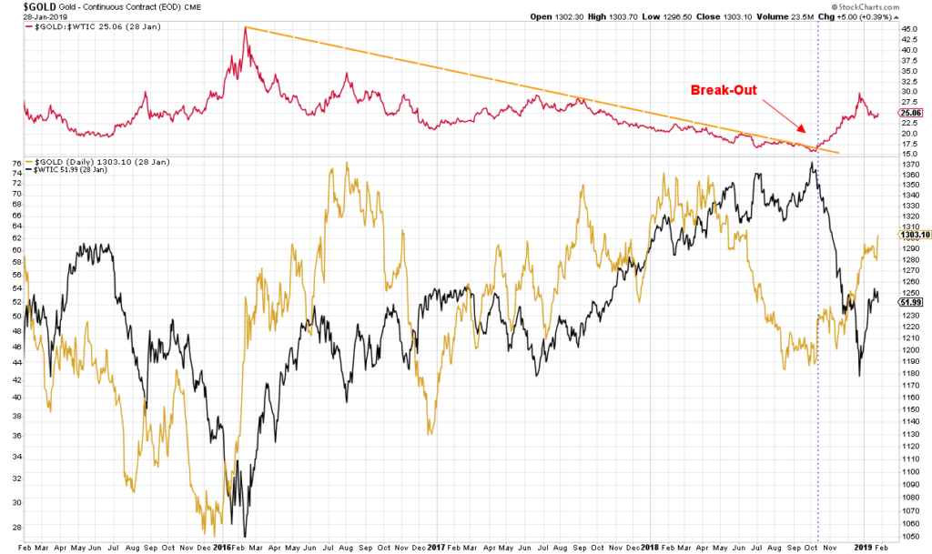 gold oil relationship