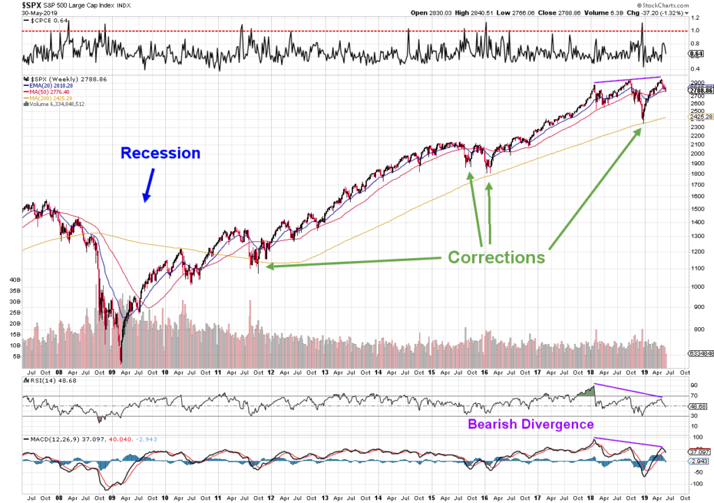 s&p500 stock market weekly correction or recession