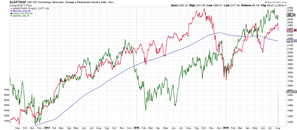 utilities and technology stock market performance