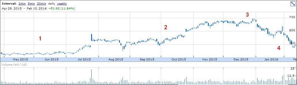 Amazon.com, Inc. - Stock Market Cycle