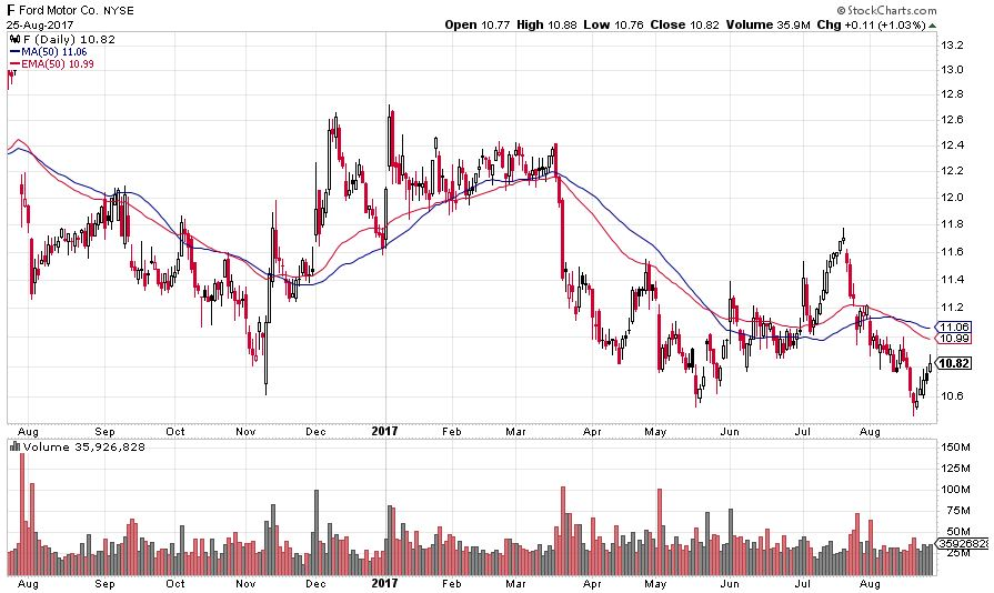 Ford - using moving averages