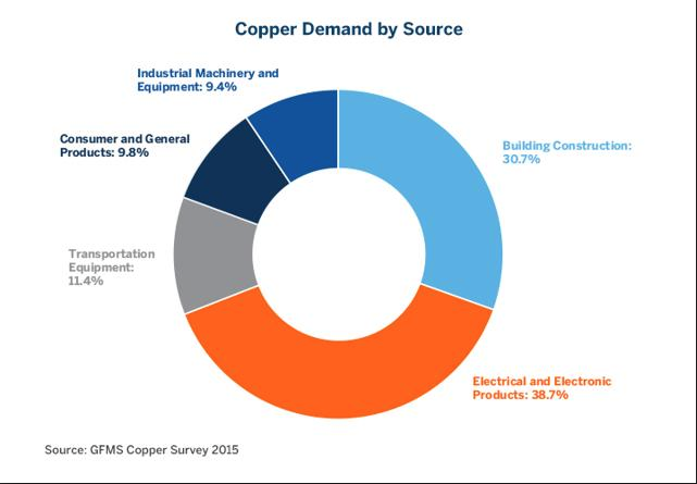 Copper demand by source