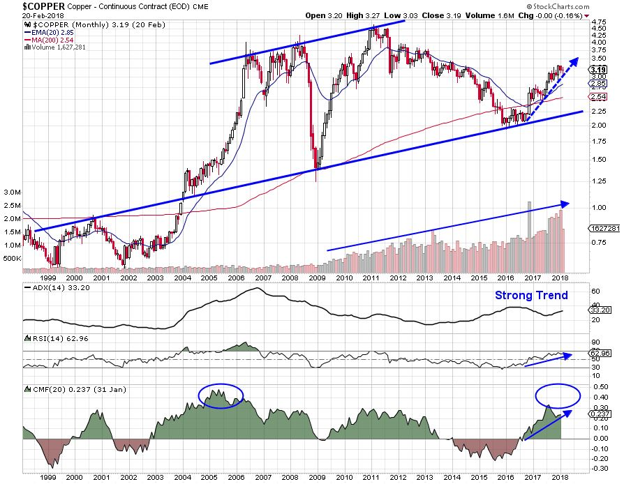 Copper price monthly