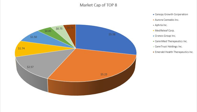 Market Capitalization of top 8 cannabis producers