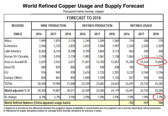 World refined copper usage and supply forecast