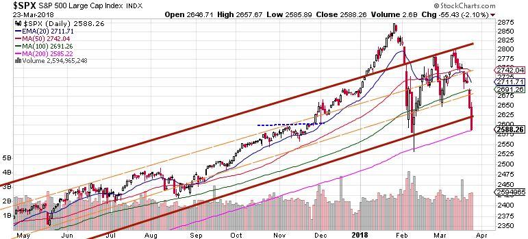 S&P 500 market review