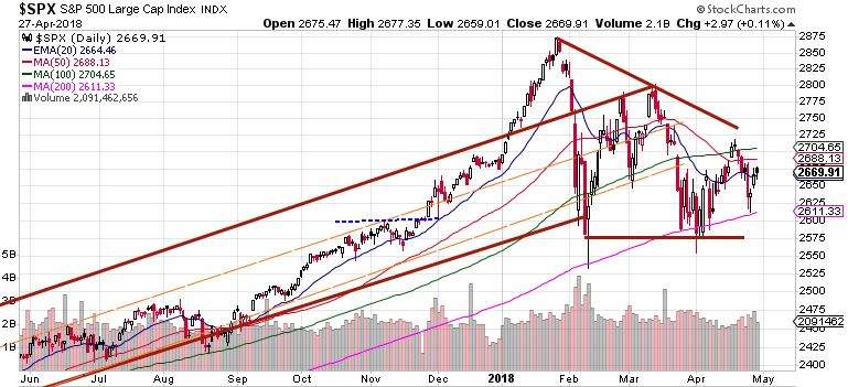 S&P 500 Daily market review