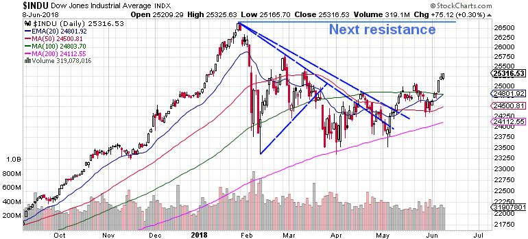 Dow Daily market review