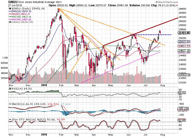 Dow market review
