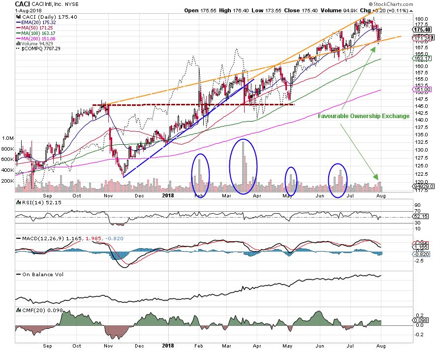 CACI International Trend Following