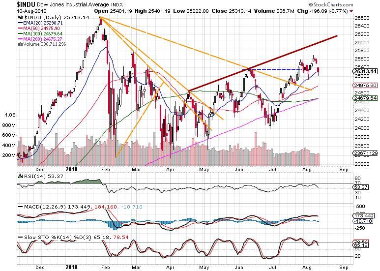 Dow Jones weekly market review