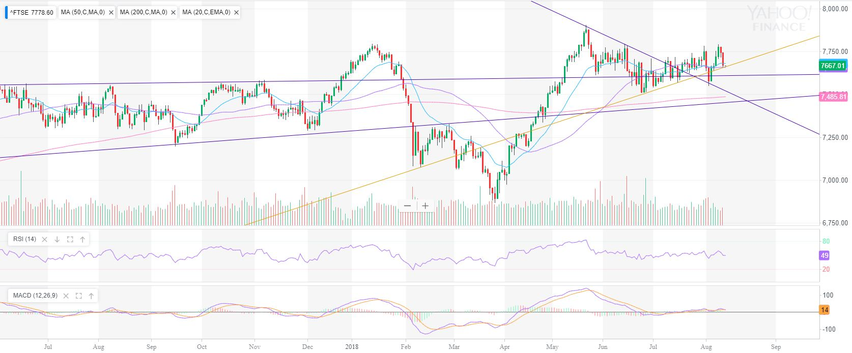 FTSE100 weekly market review