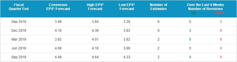 Boeing Company (The) (BA) Earnings Forecast - NASDAQ