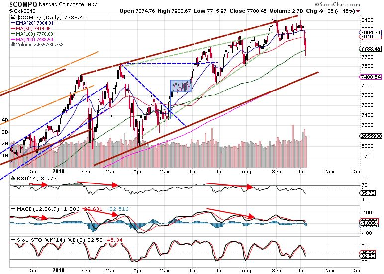 Nasdaq Daily market review