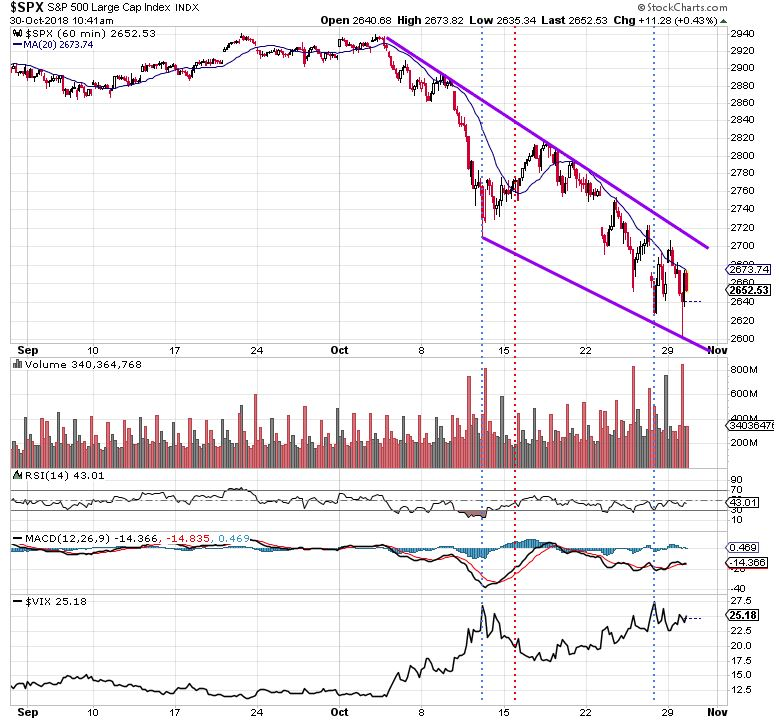 S&P 500 Correction how to spot a bottom in correction