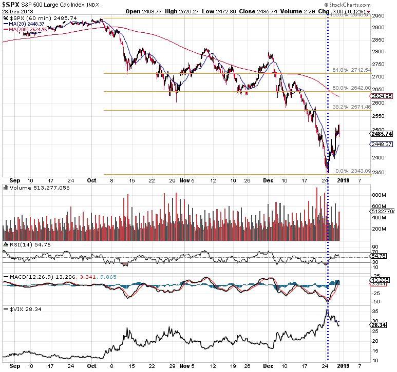 stock market rally s&p 500