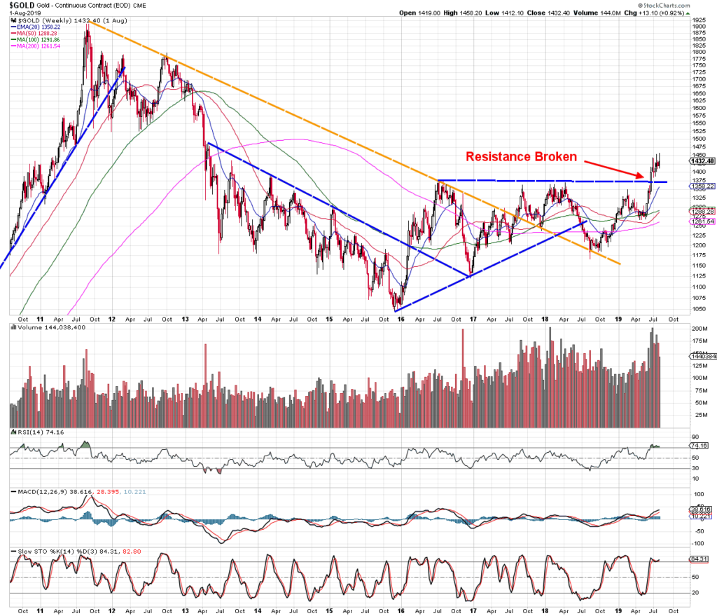 Gold price long term resistance support break out
