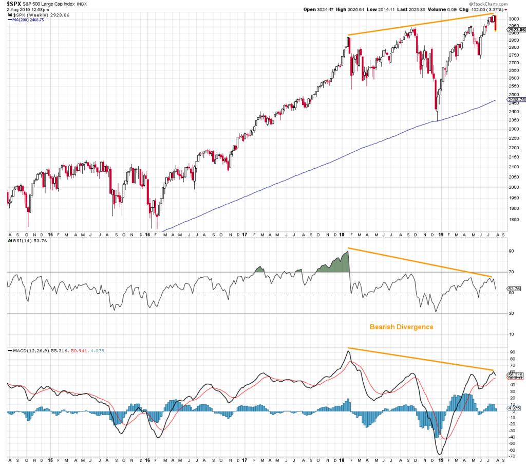 s&p500 stock market weekly bearish divergence