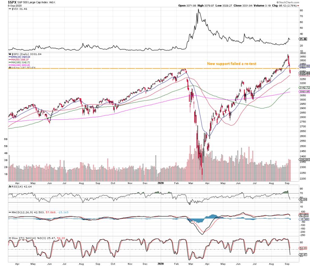 S&P 500 broken support