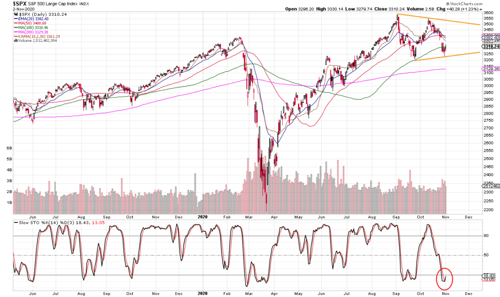 Stock market S&P500 technical analyses long term